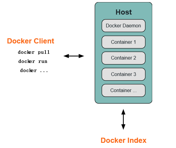 Docker's architecture