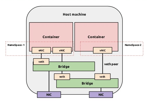 Docker - container and lightweight virtualization